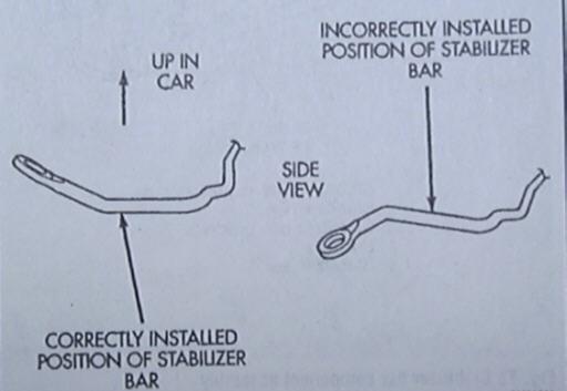 Correct Sway Bar Orientation